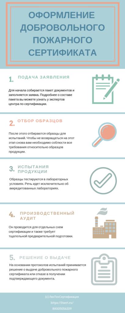 Инфографика этапов добровольной сертификации в системе пожарной безопасности