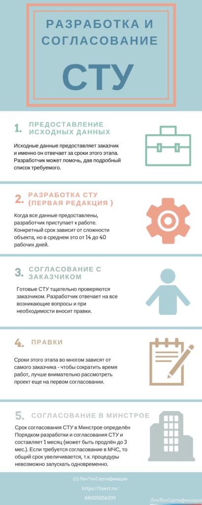 Инфографика - порядок разработки и согласования СТУ