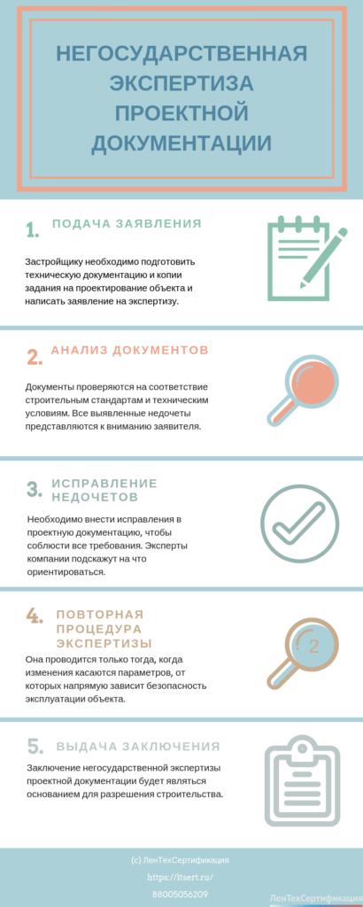 Инфографика негосударственная экспертиза проектной документации