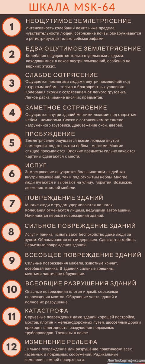 12-балльная шкала интенсивности землетрясений Медведева — Шпонхойера — Карника
