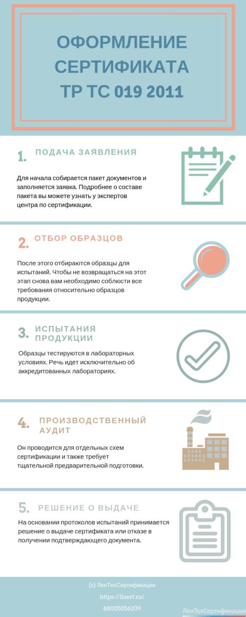 инфографика порядок получения сертификата соответствия на перчатки