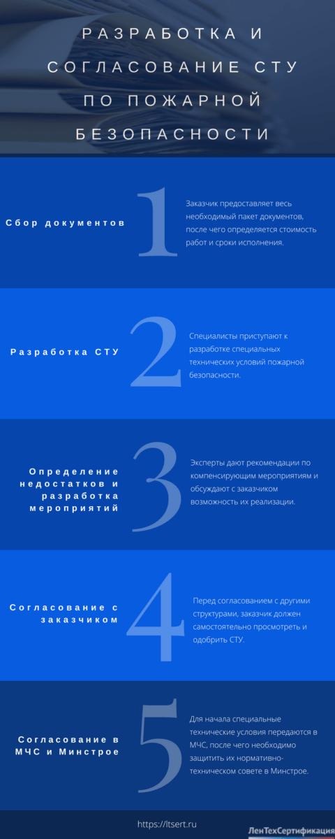 Разработка и согласование сту по пожарной безопасности: основные этапы процедуры