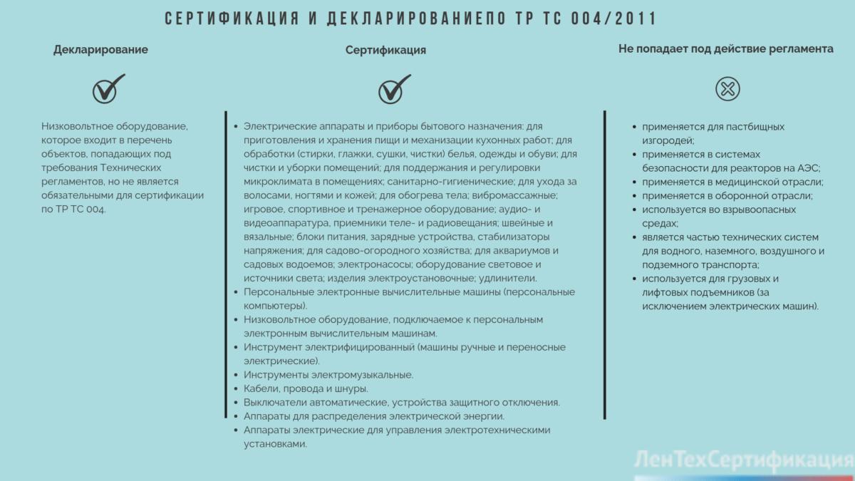 Декларация соответствия 004 2011