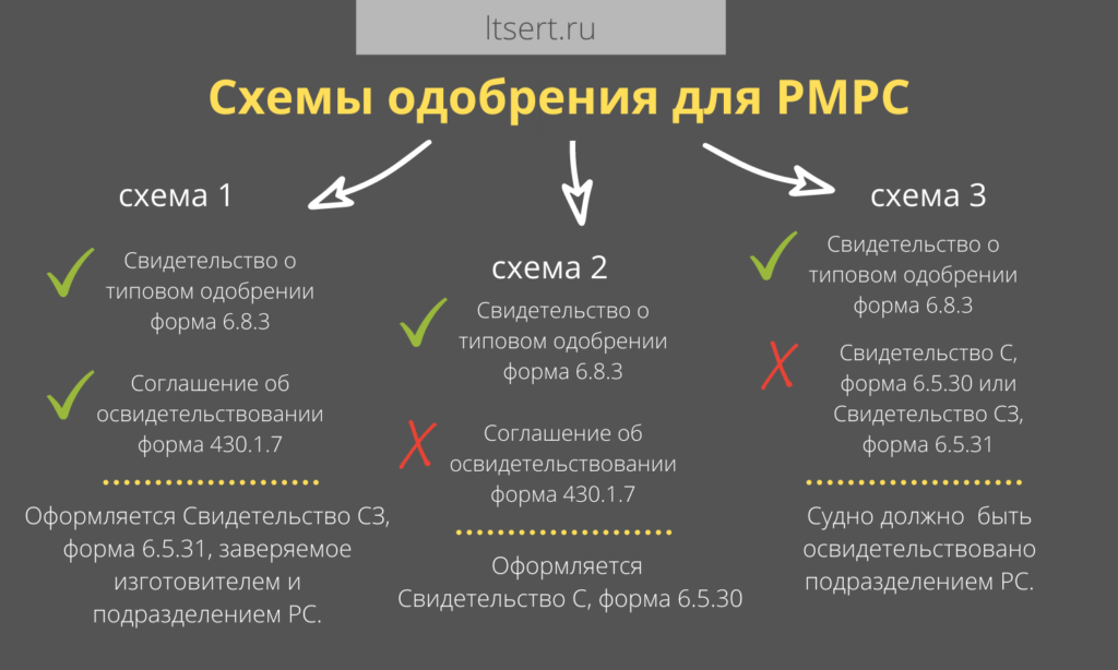 схемы одобрения РМРС