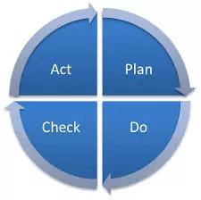 модель Деминга-Шухарта в системе экологического менеджмента